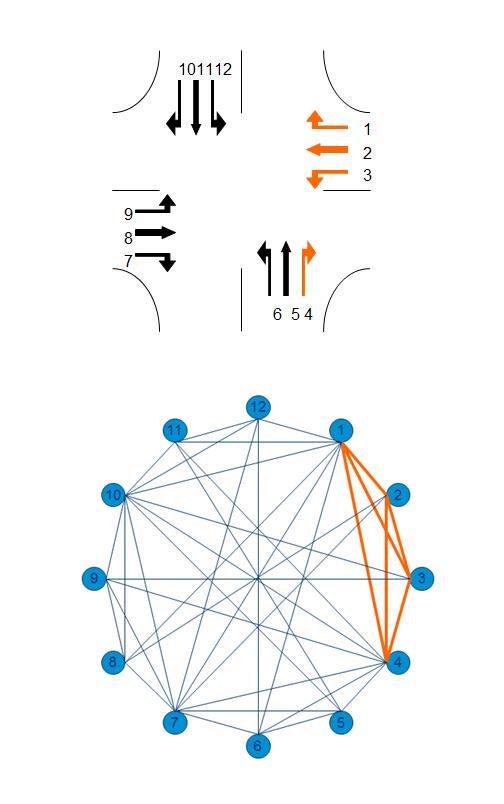 Afbeelding 2: Niet-conflicterende richtingen voorgesteld als een graaf met een voorbeeld van een blok. De combinatie van signaalgroep 1, 2, 3 en 4 is een maximale clique of blok. Ze kunnen tegelijkertijd groen krijgen, maar er kan niet nog een richting bij waarvoor dat ook geldt.