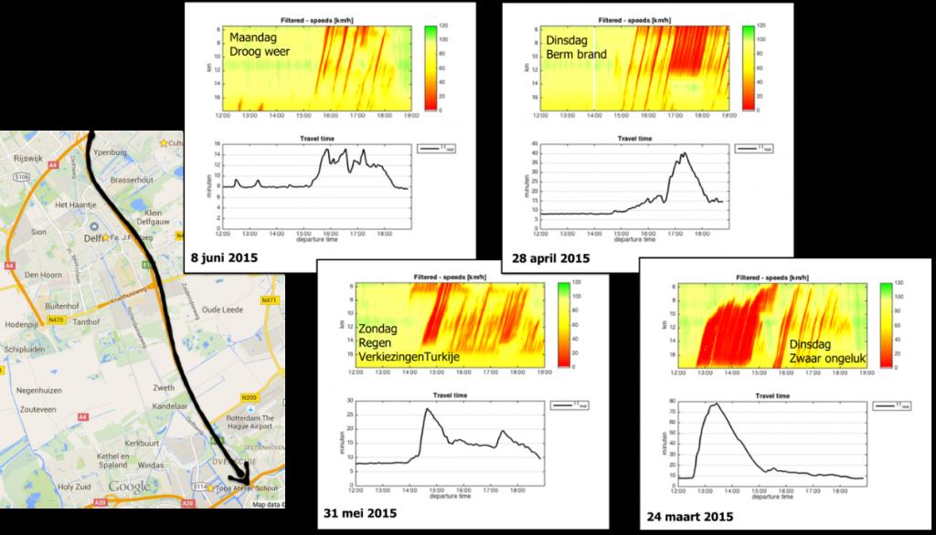 Vier verschillende congestiepatronen op de A13 met verschillende karakteristieken en verklarende factoren.