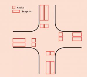 De gebruikelijke positionering van koplussen en lange lussen op een kruispunt.