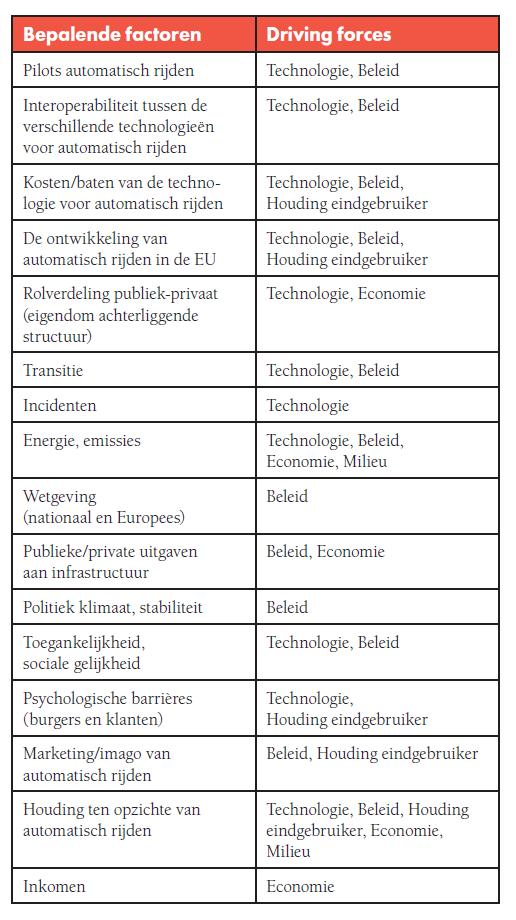 Tabel 1: De factoren die bepalend zijn voor de ontwikkeling van automatisch rijden in Nederland, met hun 'driving forces'.