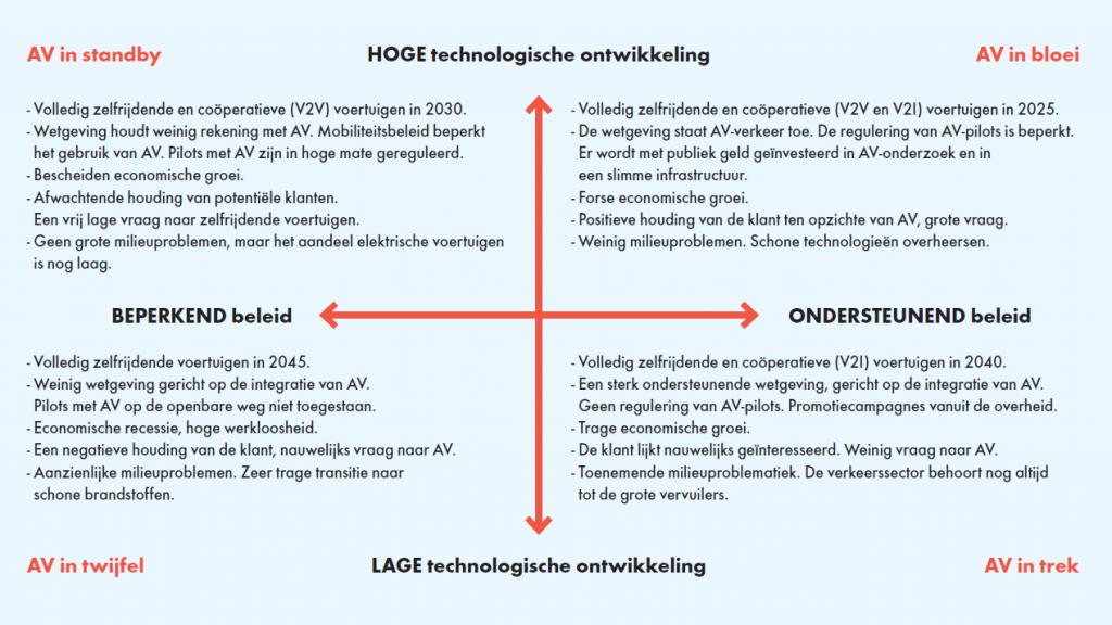Figuur 1: Vier plausibele scenario's voor de ontwikkeling van automatische voertuigen, AV, in Nederland. (Klik voor een grotere weergave.)