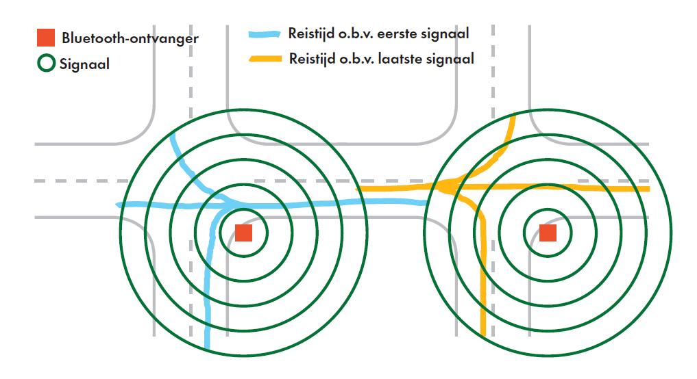 Figuur 2: Het verschil tussen het gebruik van het eerste en het laatste signaal.