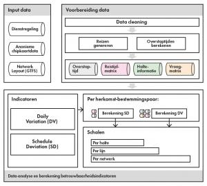 Figuur 1: De gebruikte methodiek om de 'reizigersgerichte OV-betrouwbaarheid' te bepalen. (Klik op de afbeelding voor een grotere weergave.)