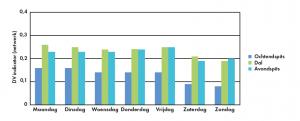 Figuur 2: De dagelijkse variatie (daily variability) voor de verschillende dagen per week. (Klik op de afbeelding voor een grotere weergave.)