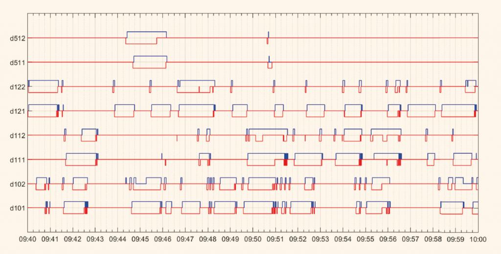 Figuur 2: Vergelijking tussen de lusdetectiesignalen van het bestaande lusdetectiesysteem en de geëmuleerde lusdetectiesignalen van het radarsysteem, voor de periode 7 juli 2015, 9:40-10:00 uur. De lussen d101 t/m d512 liggen allemaal op de Zijlweg te Haarlem, op de westelijke tak van de kruising N208/Zijlweg. Per lus toont de grafiek twee lijnen voor de gemeten periode. De blauwe, opgaande lijn toont het detectiesignaal van het bestaande lusdetectiesysteem. Wanneer een lus een voertuig detecteert dan is deze lijn hoog. De rode, neergaande lijn toont het geëmuleerde radardetectiesignaal. Wanneer dit systeem een voertuig detecteert is de lijn laag. Wanneer beide systemen hetzelfde detecteren zouden ze dus op hetzelfde moment van elkaar af moeten bewegen. De grafiek laat goed zien hoe beide systemen in hoge mate synchroon lopen. Op basis van videobeelden is aangetoond dat de minieme verschillen tussen de detectiesignalen veroorzaakt worden door meetonnauwkeurigheden (afkomstig van beide systemen) en doordat beide systemen op verschillende manieren voertuigen meten. Overigens zijn de hier getoonde geëmuleerde lusdetectiesignalen nog zonder softwarematige correctie van de radarsignalen. Recentere proeven mét dergelijke correcties lieten uitkomen dat de nauwkeurigheid van het radardetectiesysteem hiermee verder kan worden verhoogd. (Klik op de afbeelding voor een grotere weergave.)