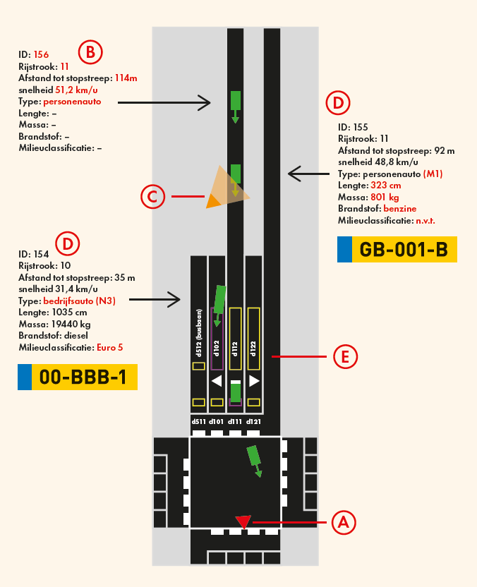 Figuur 1: Overzicht van en toelichting bij het systeem zoals getest in Haarlem. (Klik op de afbeelding voor een vergrote weergave.)