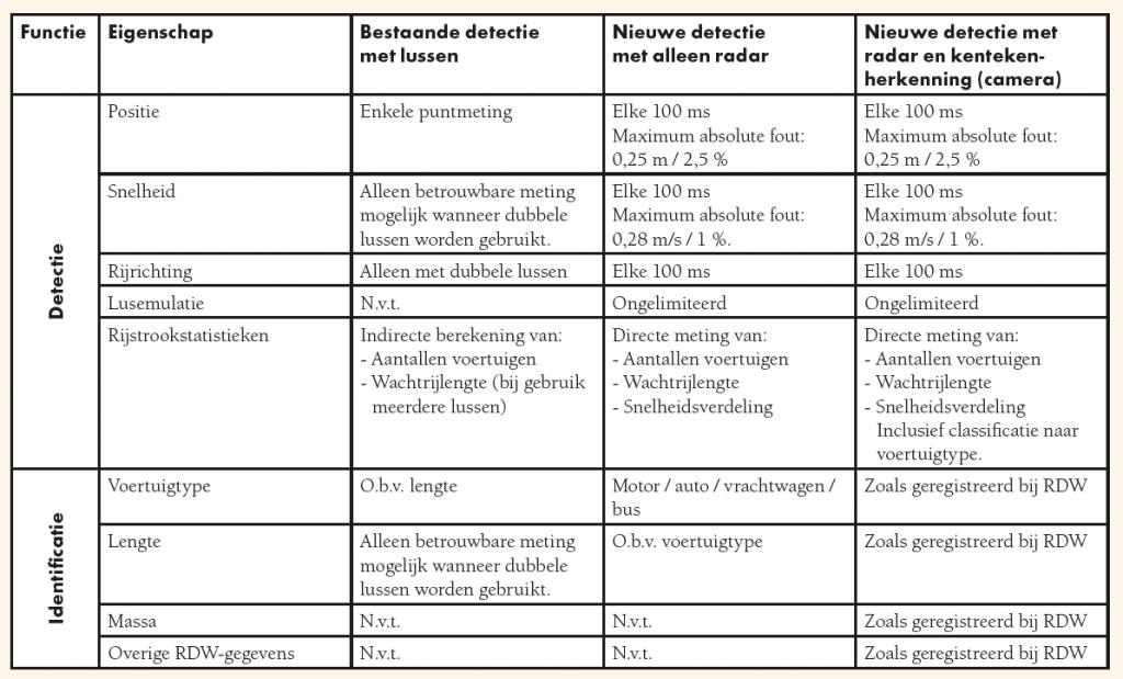 Tabel 1: Functionaliteit naar type meetsysteem: lusdetectie, radardetectie en radardetectie in combinatie met kentekenherkenning. (Klik op de afbeelding voor een vergrote weergave.)