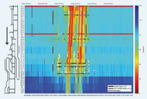 Figuur 2: Het GNV-systeem is rond 7:45 uur actief geworden en heeft succesvol een kiem weggeregeld. Ook net na 8:00 uur is het systeem even actief geweest, maar rond 8:10 uur kwam er terugslag en kon er niet meer effectief geregeld worden. In dit diagram is ook duidelijk te zien dat de filegolven staande files 'triggeren' bij hectometerpaal 21.2 (rond 8:20 en 9:20 uur). Wanneer de file weer vanzelf oplost en er geen sprake meer is van terugslag, gaat het systeem nog korte tijd aan om het laatste restje file versneld weg te regelen. (Klik op de afbeelding voor een grotere weergave.)