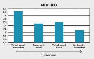 Figuur 2: Bestuurders van de semi-zelfrijdende auto's werd gevraagd om op een schaal van 1-10 aan te geven hoe alert zij waren tijdens de rit. Bij de start van de eerste rit scoren zij een (hoge!) 8,2. Na afloop van de tweede rit, bij aankomst in Amsterdam, was de alertheid gezakt naar een 7,1. Bestuurders van de semi-zelfrijdende auto's werden dus gedurende de rit minder alert. Het vertrouwen in de beslissingen van de auto neemt toe, naarmate de rit vordert.