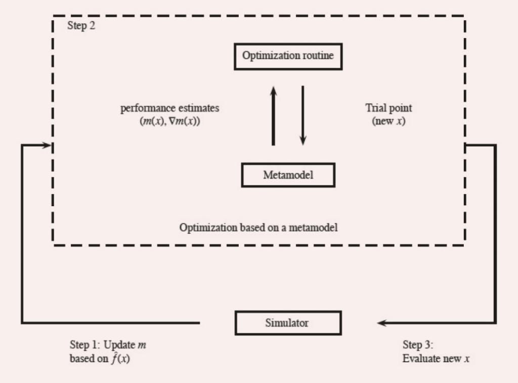 Figuur 1. SO-methode die gebruik maakt van een metamodel. (Klik op de figuur voor een grotere weergave.)