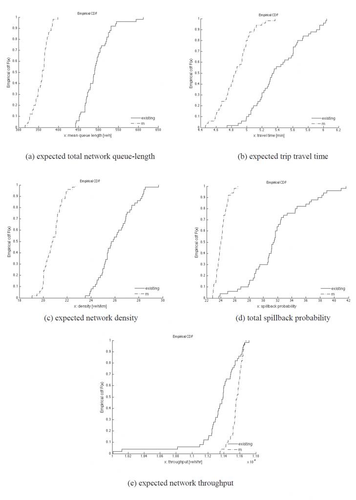 Figuur 3: a) Totale wachtrijlengte, b) Reistijd, c) Dichtheid, d) Kans op terugslag en e) Netwerkcapaciteit. (Klik op de figuur voor een grotere weergave.)