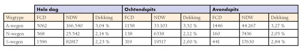 Tabel Wachtrij bepalen met FCD
