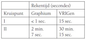 Tabel Graphium
